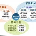 初萌芽的台灣生技業  尚有長路要走