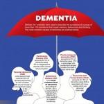 What is dementia? (什麼是癡呆症)
