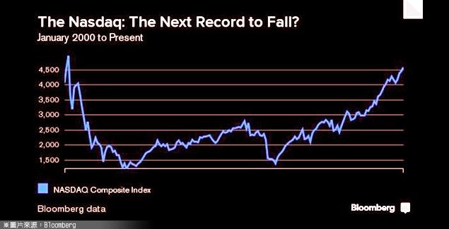 美股開紅盤  投資人仍保持冷靜