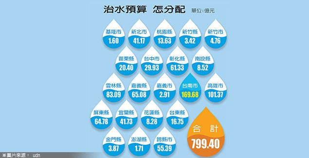 20140903_梁瓈月、游進裕_環保_800億治水、1000億防災,成效如何