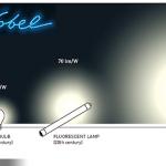 藍光閃耀 LEDs 勇奪諾貝爾物理獎