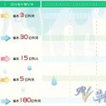 台灣缺水嚴重-水費低 漏水率高