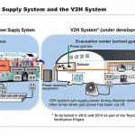 豐田汽車測試零排放燃料電池公車