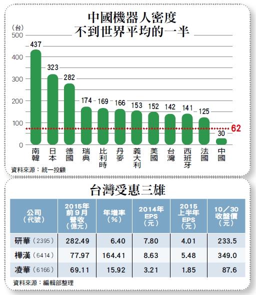 最新 首页轮播 陆机器人急行军 台湾工业电脑抓得住 中国版的工业4.