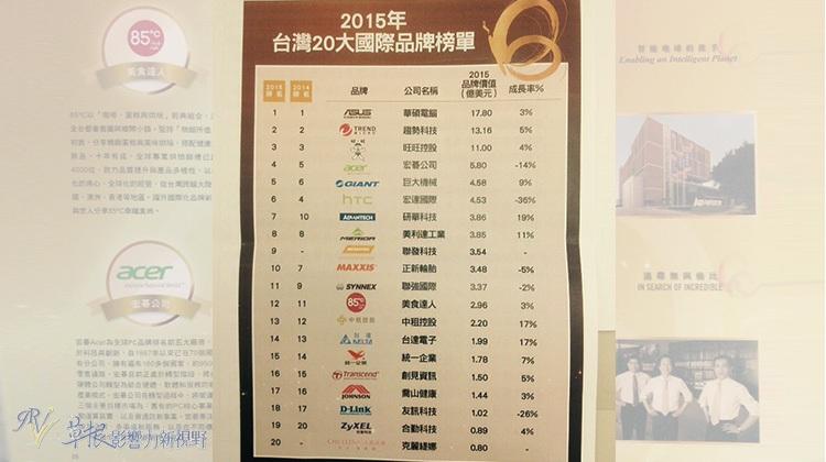 2015台灣二十大國際品牌 華碩再度奪冠