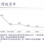 透視台灣經濟系列4-6