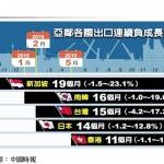 透視台灣經濟系列1-3