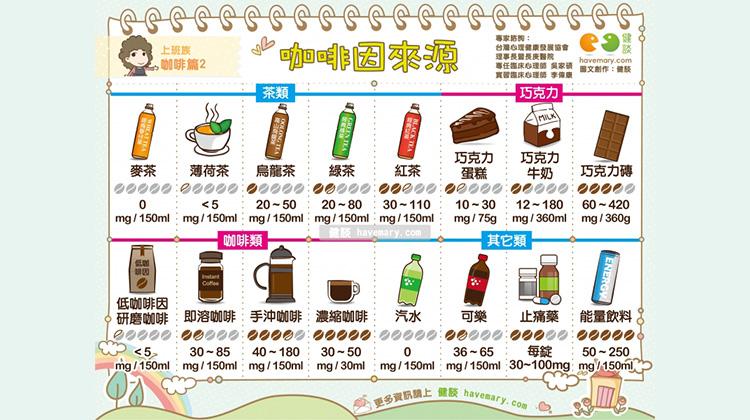 咖啡因來源|上班族 咖啡篇2