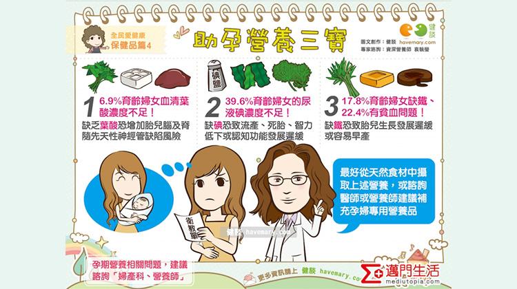 助孕營養三寶 全民愛健康 保健品篇4