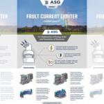 ASG推出用於電網保護的全新超導系統