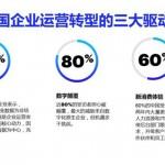 埃森哲和HfS聯合研究:智能運營有助中國企業應對數字顛覆