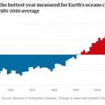 過去五年海洋溫度史上最高
