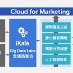 iKala提四大Cloud 4 Marketing策略  為品牌電商找回顧客