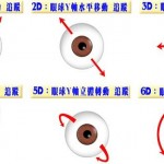 眼球追蹤的盡是壞消息?