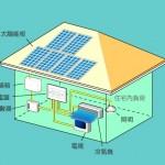 淺談太陽光電的技術發展1