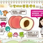 水蜜桃的營養價值|營養教室 水果篇8