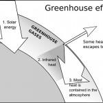 化學公司加入對抗全球暖化