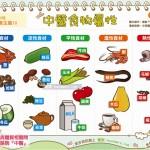 中醫食物屬性|中醫 養生篇10