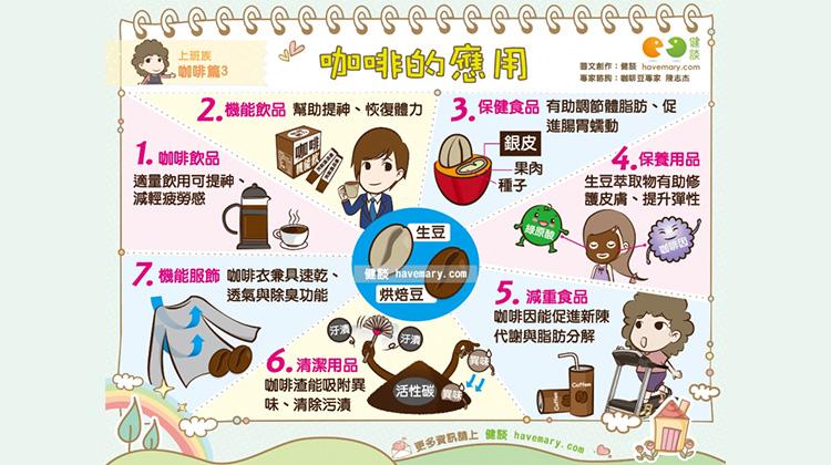 咖啡的應用|上班族 咖啡篇3