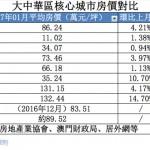 大中華區房價整體看跌