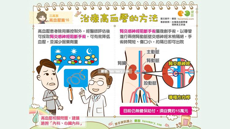 治療高血壓的方法 三高族 高血壓篇16