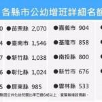 公幼增1247班 這5縣市名額增加最多!