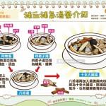 補血補氣湯藥介紹|中醫 湯藥篇3