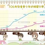 106年兒童青少年近視盛行率|全民愛健康 近視篇1