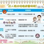 成人預防接種建議時程 I