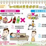 如何預防胃食道逆流