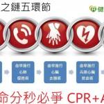 搶救OHCA  生存之鏈5關鍵