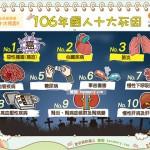 106年國人十大死因|全民愛健康 十大死因9