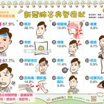 新冠肺炎典型症狀