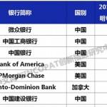 全球第一  微眾銀行登頂2019年全球銀行發明專利排行榜