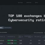 CERtified -- Hacken發佈的加密貨幣交易所安全標準