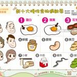 新十大慢性食物過敏原