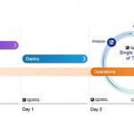 Apstra推出高級的基於意圖的網絡和改進的操作功能