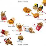 美國薯條文化大剖析