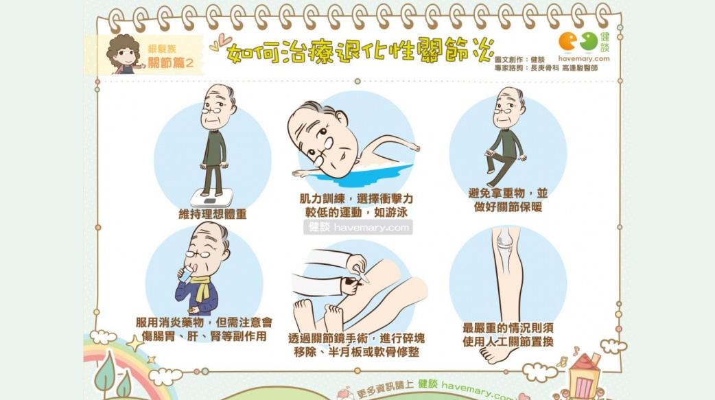 如何治療退化性關節炎|銀髮族 關節篇2