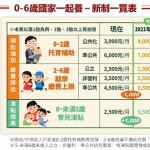今年8月起準公幼每月學費下修為3500元,圖表秒懂補助懶人包