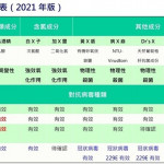 【抗疫進行式】2021抗菌噴霧劑比較表